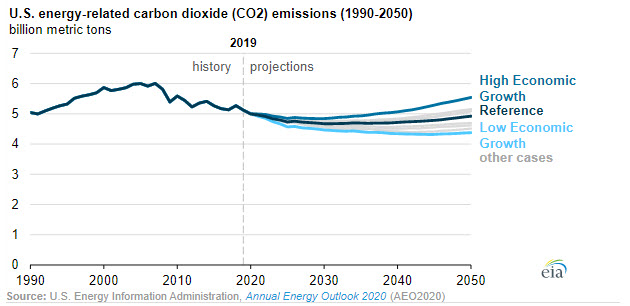 EIA projects total U.S. energy-related CO2 emissions to be relatively flat through 2050 --Fig 3- oilandgas360