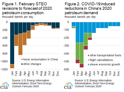 EIA revises global liquid fuels demand growth down because of the coronavirus - Fig 1 -oilangas360