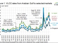 Geopolitical developments continue to drive maritime crude oil tanker rates