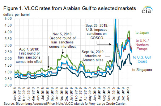 Geopolitical developments continue to drive maritime crude oil tanker rates - oilandgas360
