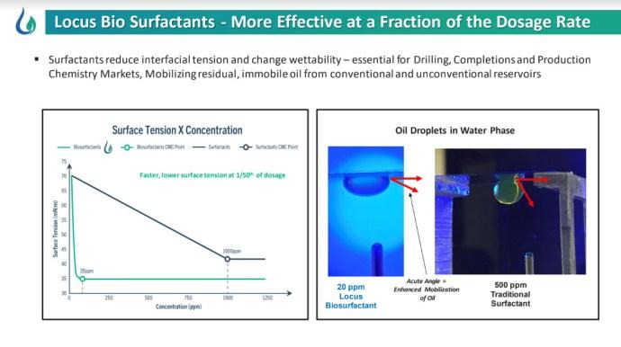 Locus Bio-Energy Solutions fig 3