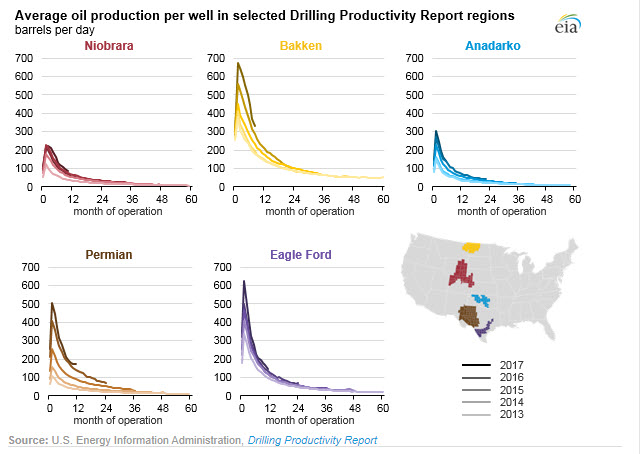 U.S. crude oil production efficiency continues to improve - fig 2 -oilandgas360