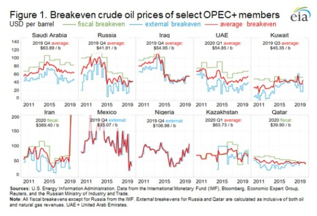 Breakeven crude oil prices are one metric of the economic constraints facing OPEC plus members -oilandgas360 Fig 1
