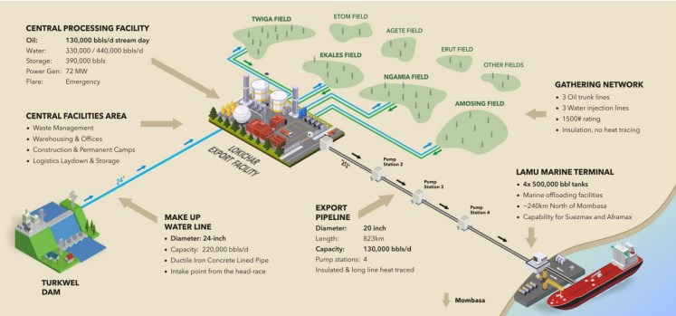 KENYA: Upstream & Pipeline Revised Plans Drive Costs to $3.4B