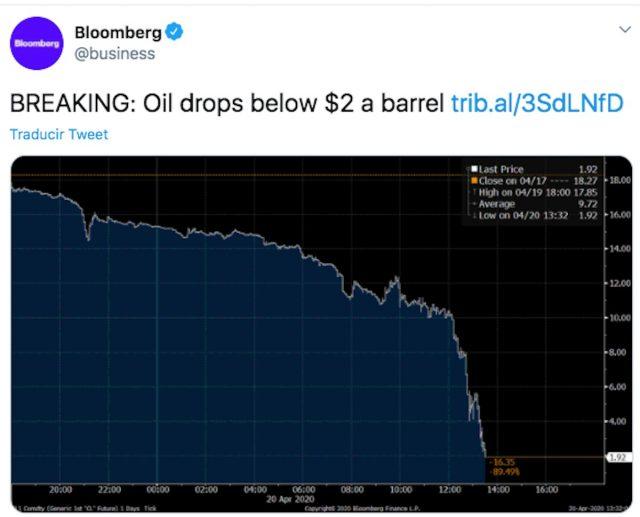 Caída del petróleo de EU (Imagen: Twitter @business)