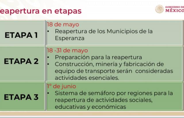 Plan de regreso a la nueva normalidad consistirá en 3 etapas (Imagen: Twitter @GobiernoMX)