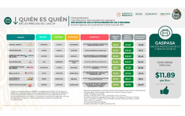 Precio barato gas LP