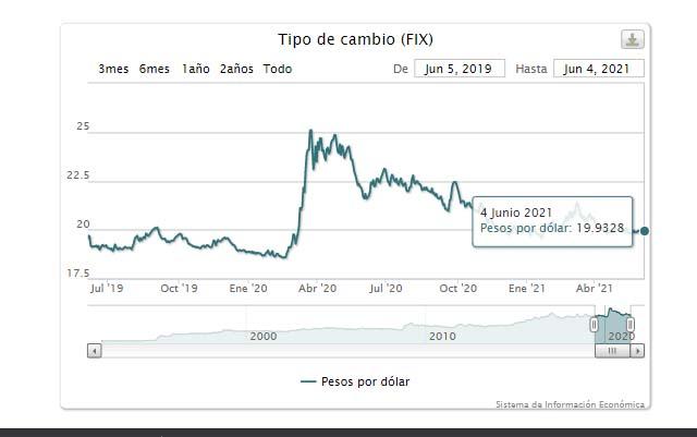 Precio del FIX den México