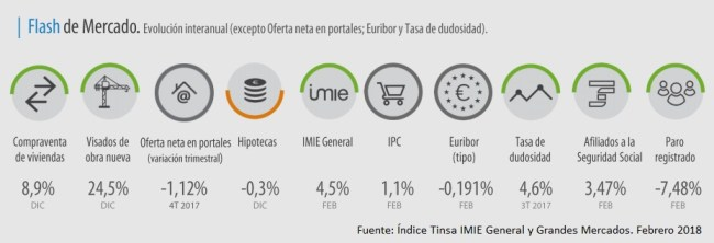 Flash estadístico del mercado inmobiliario