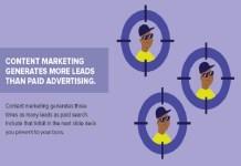 digital marketing, content marketing , oispice