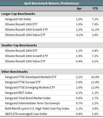 April 2017 Benchmark returns chart