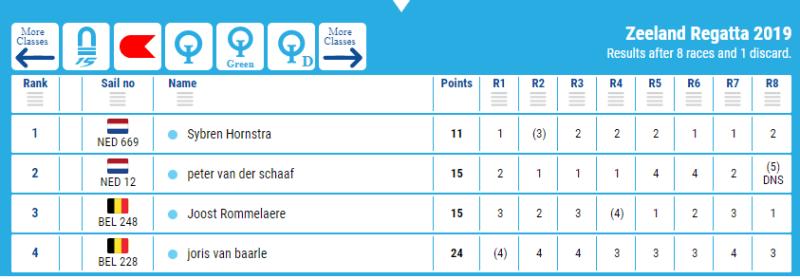Resultaten Zeeland Regatta 2019