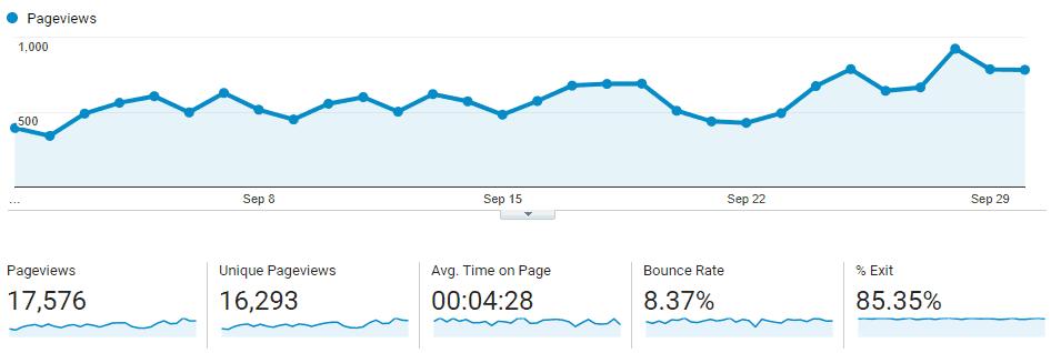September Blog Traffic
