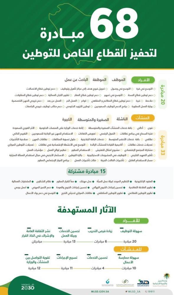 إطلاق 68 مبادرة لتحفيز القطاع الخاص على التوطين