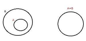 Representao por diagramas diagramas de venn diagramas lgicos diagrama todo raciocnio ccuart Choice Image