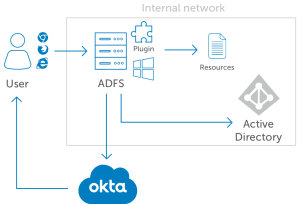 Okta MFA for Microsoft ADFS | Okta