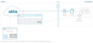 How Okta Integrates Applications | Okta