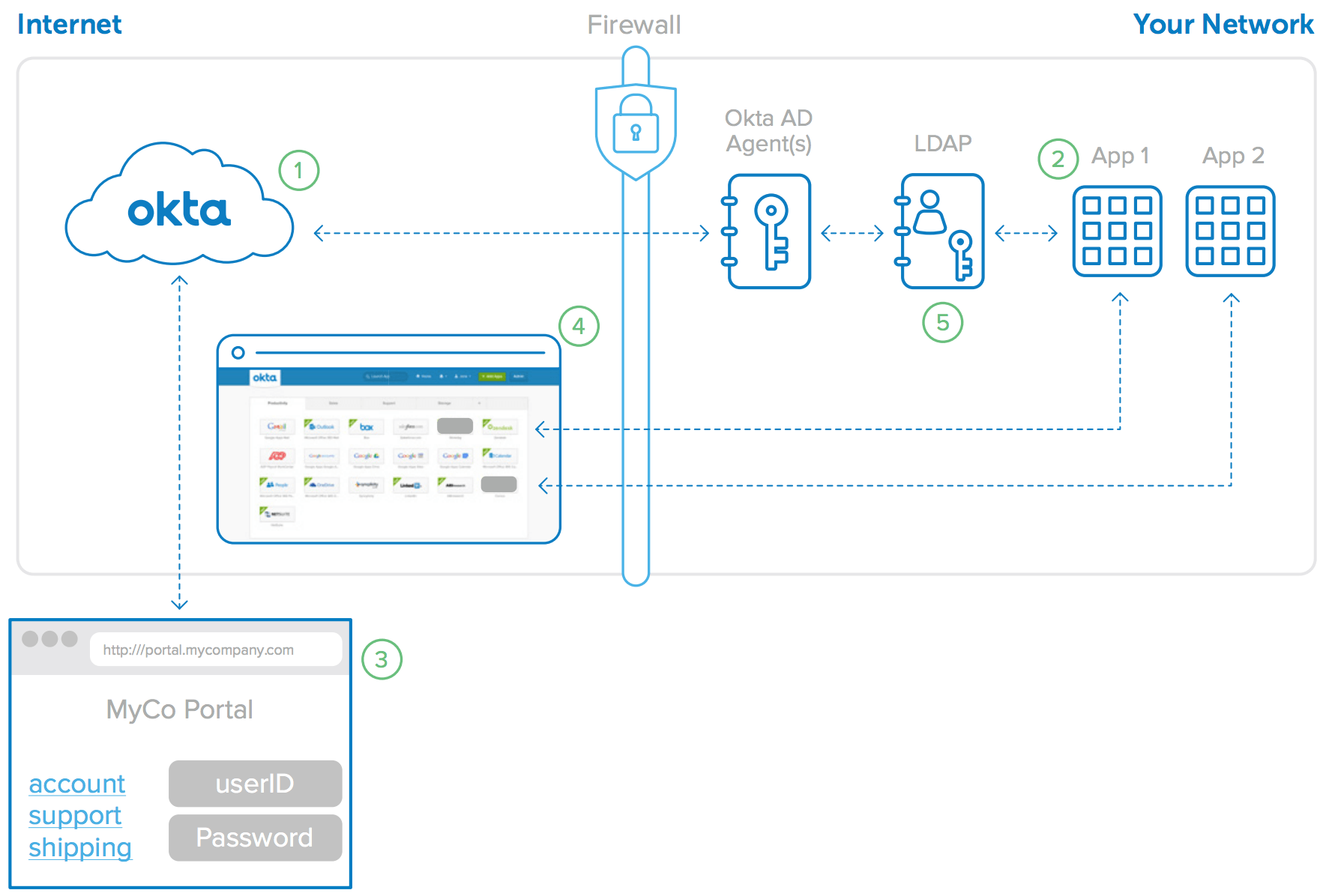 Secure Web Application Design