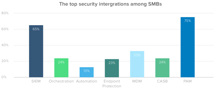 The top security intergrations among SMBs
