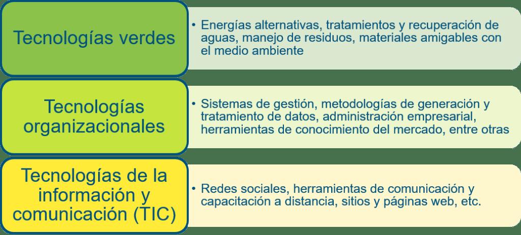 Tecnología verde, tecnología organizacional, tecnología de la información y la comunicación para el desarrollo del turismo
