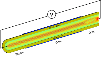 Spatial distribution of the electron current flowing through a silicon gate-all-around nanowire field-effect transistor composed of 55,488 atoms. A voltage (V) is applied to the structure. Half of the oxide-capping layer is removed to shed light on the interior of the transistor where the atoms are colored according to the current they carry: green means no current, whereas red indicates a high concentration.