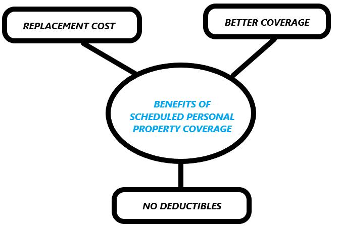11_Benefits of Scheduled PP
