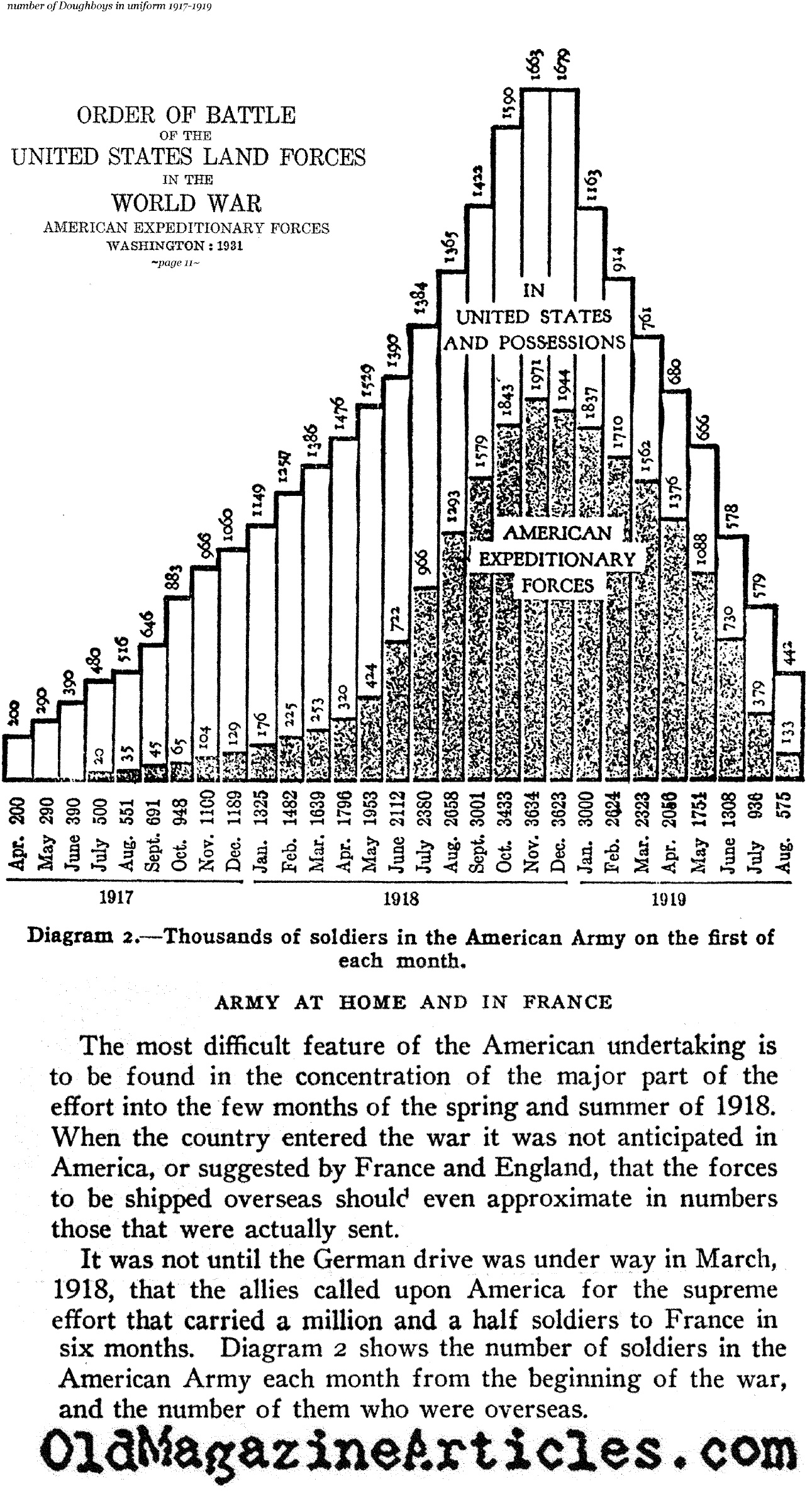 U S Army Growth To Expansion Of Us Army During Ww1 Us Army Overseas Deployments