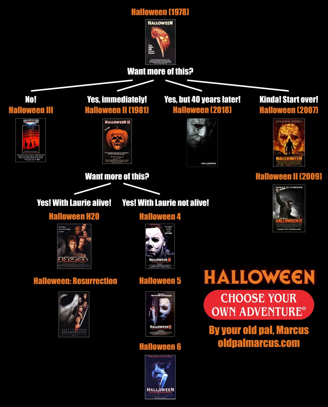 Halloween Choose Your Own Adventure