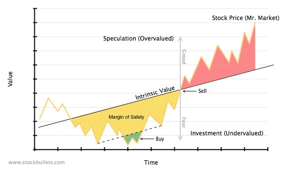 How to humji when you buy a stock (margin of safety)