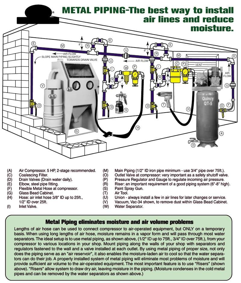 acpipinglayout1?resize=450300 image result for air compressor line layout diy t