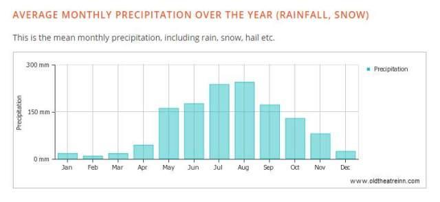 Shaxi weather annual rainfall data