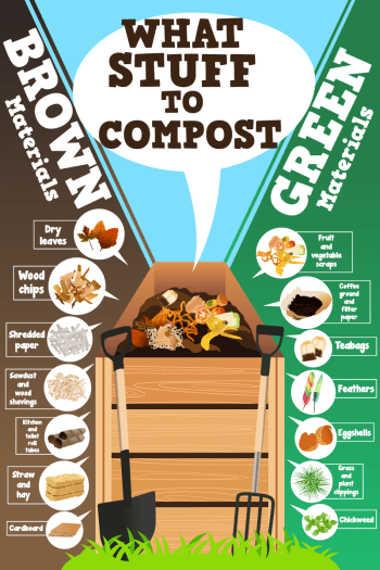 Composting chart
