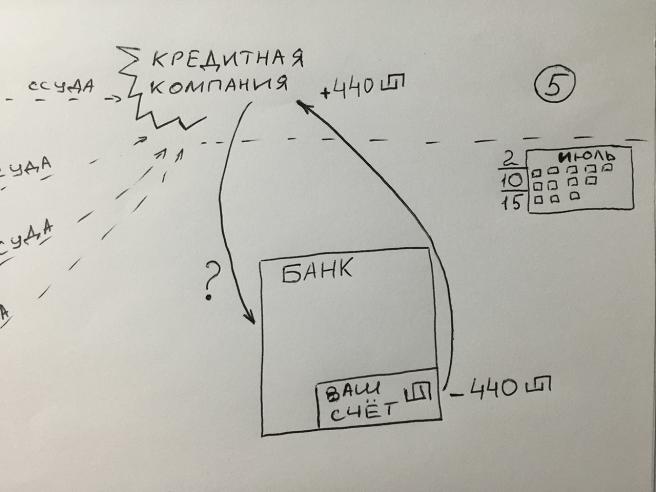 кредитные карты - схема работы 2