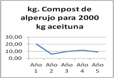 Kg. de compost para kgs de aceituna Organolipe Planta Compostaje Olivarera Los Pedroches Olivar de Sierra Aceite Ecologico Olipe Olivalle