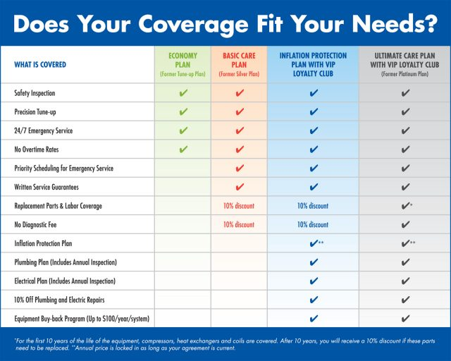 Coverage Chart