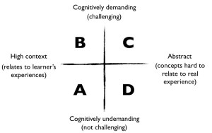 Cummins' four quadrants of relevance and challenge