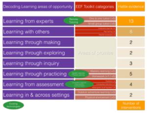 Ed Tech framework