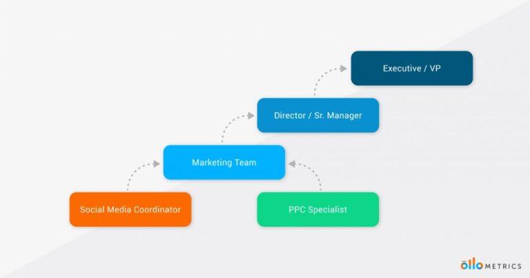 Marketing KPI Dashboard Diagram