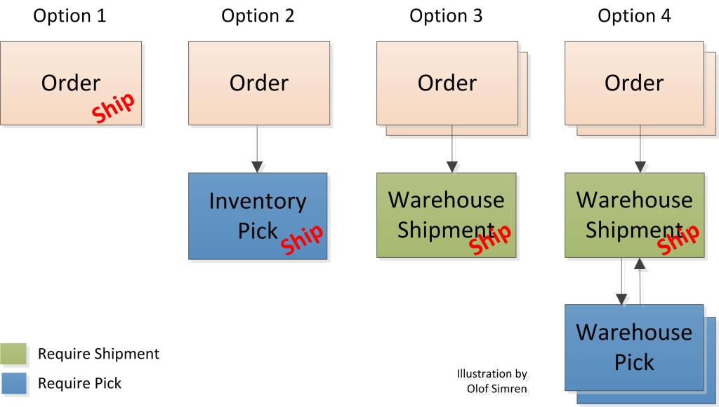 Processing of Shipments