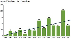 Active Shooter casualties 2000-2013