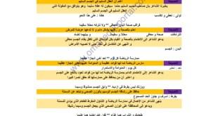 شرح ابيات قصيدة نصائح طبيب لغة عربية للصف الخامس الفصل الثاني
