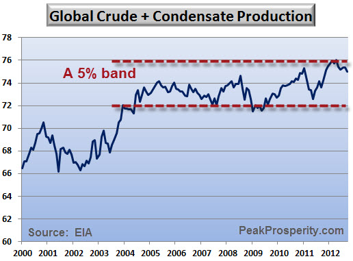 GlobalCrudePlusCondensateProduction