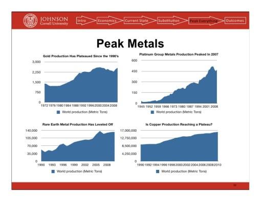 The Global Peak in Metal Production