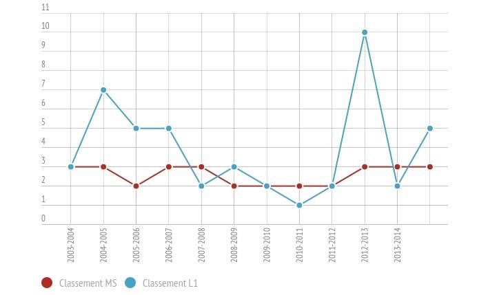 Classements comparés de la masse salariale de l'OM et de son classement en L1