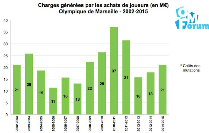 charges achats joueurs
