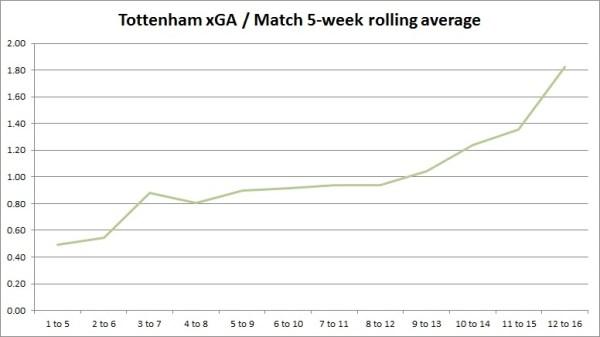 xGA/match Tottenham