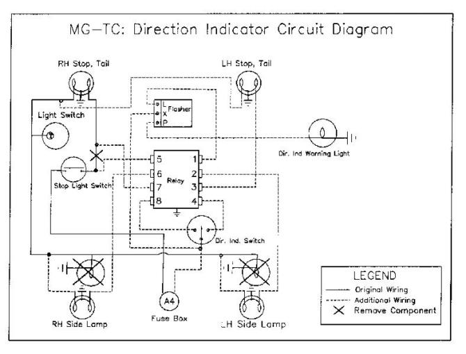 mgtc installation of direction indicators
