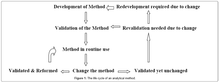 analytical-bioanalytical-techniques-analytical-method