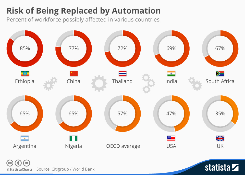 automation-risk-jobs