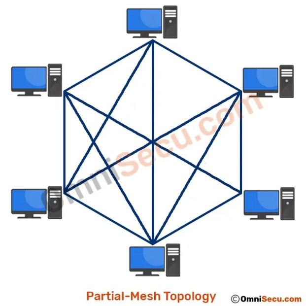 Teilnetztopologie